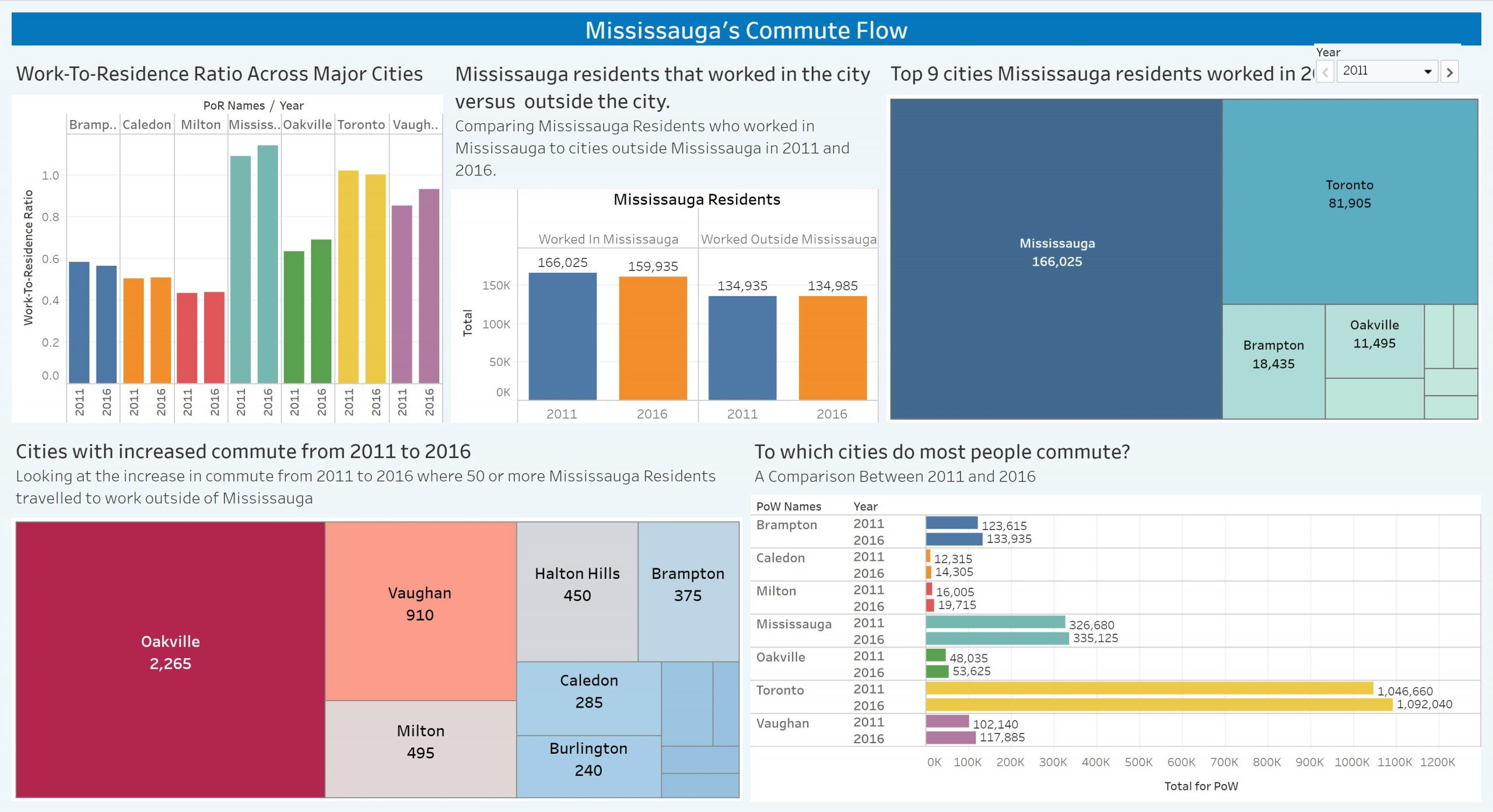 Mississauga Commuter Flow - Dashboard developed by Team 2